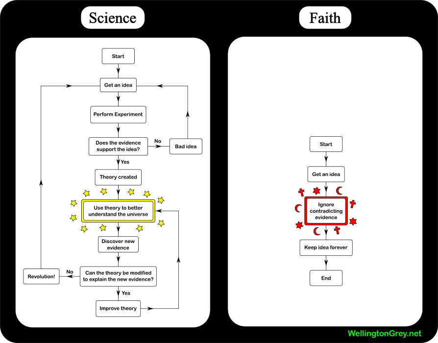 Sciencefaith