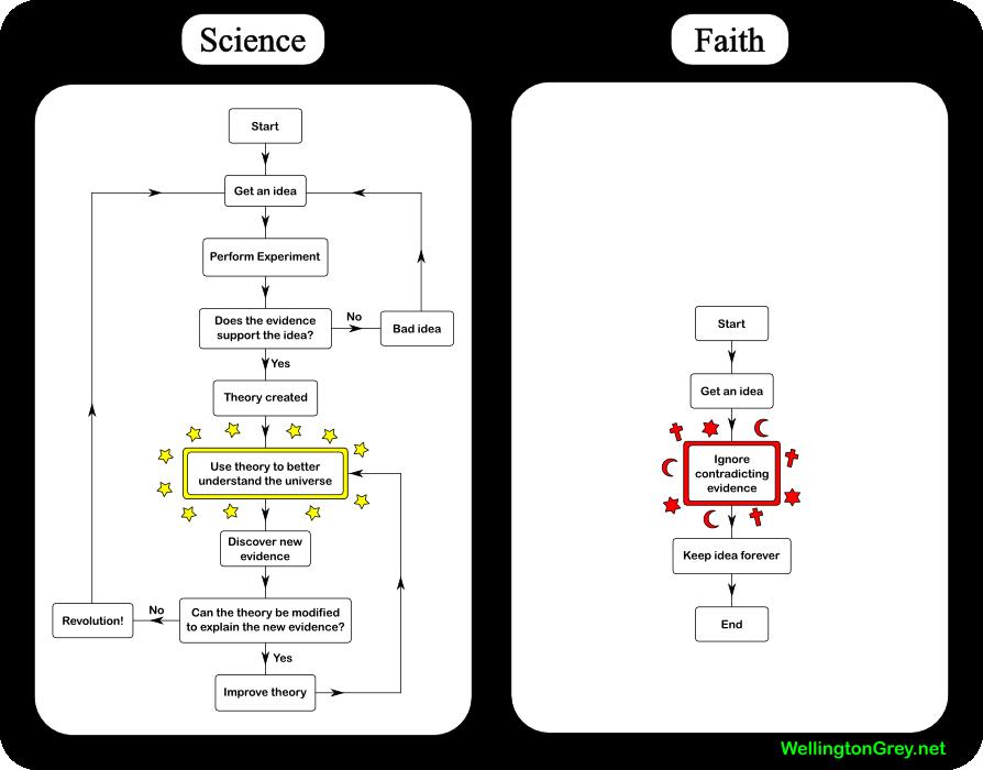 Sciencefaith