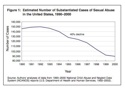Sex-Abuse-Decline