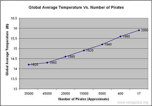Piratesofglobalwarming